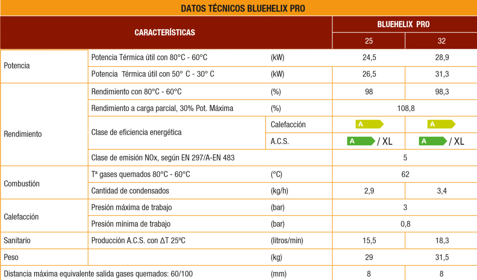 datos_tecnicos_ferroli