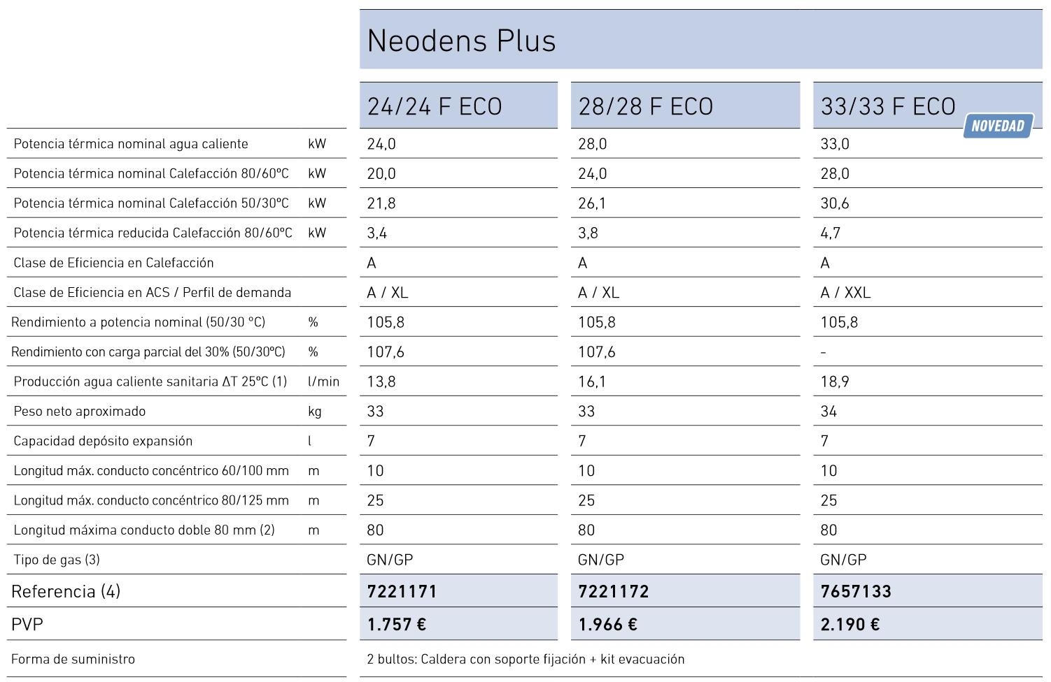caldera-baxi-neodens-plus-eco-33kw